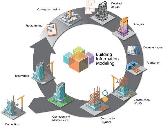 Método BIM Building Information Modeling